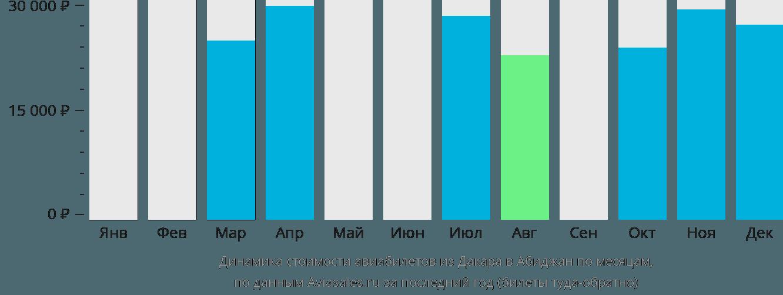 Динамика стоимости авиабилетов из Дакара в Абиджан по месяцам