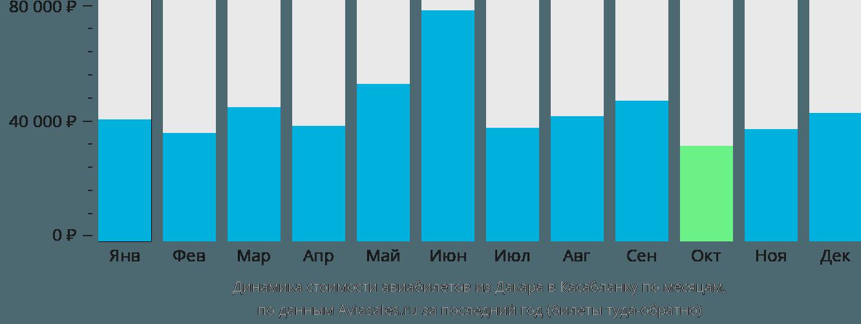 Динамика стоимости авиабилетов из Дакара в Касабланку по месяцам