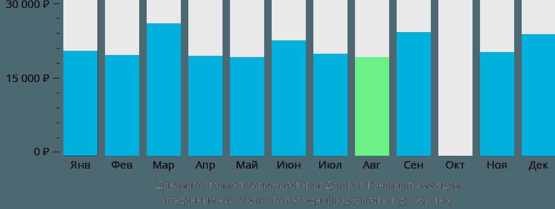 Динамика стоимости авиабилетов из Дакара в Конакри по месяцам