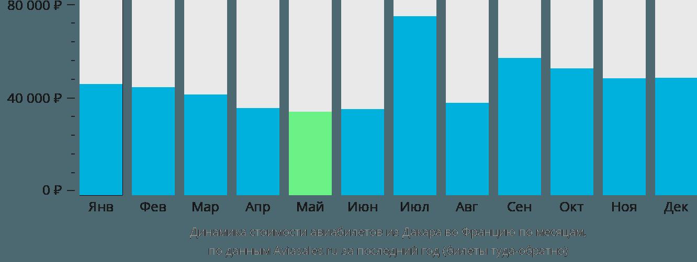 Динамика стоимости авиабилетов из Дакара во Францию по месяцам