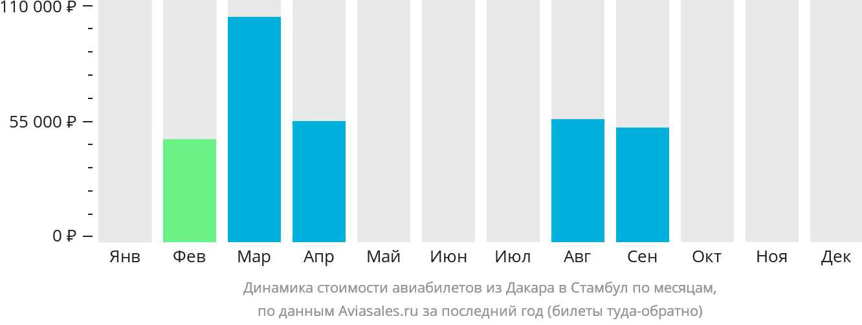 Динамика стоимости авиабилетов из Дакара в Стамбул по месяцам