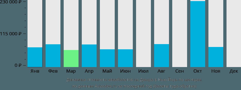 Динамика стоимости авиабилетов из Дакара в Нью-Йорк по месяцам