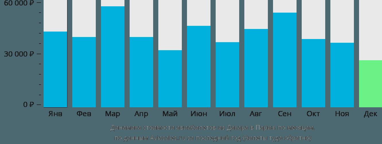 Динамика стоимости авиабилетов из Дакара в Париж по месяцам