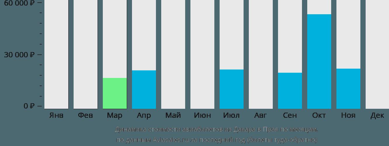 Динамика стоимости авиабилетов из Дакара в Праю по месяцам