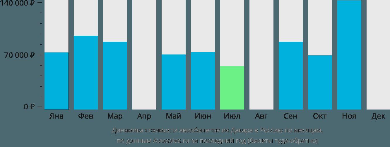 Динамика стоимости авиабилетов из Дакара в Россию по месяцам