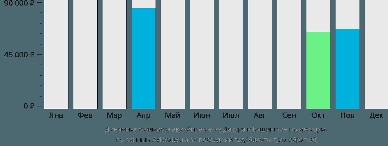 Динамика стоимости авиабилетов из Дакара в Вашингтон по месяцам
