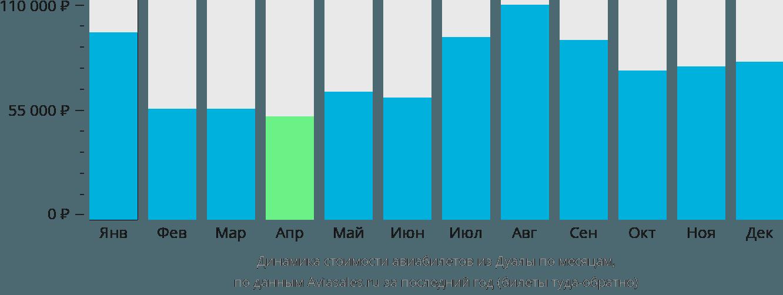 Динамика стоимости авиабилетов из Дуалы по месяцам