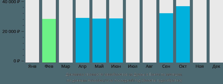 Динамика стоимости авиабилетов из Дуалы в Банги по месяцам