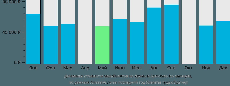 Динамика стоимости авиабилетов из Дуалы в Брюссель по месяцам