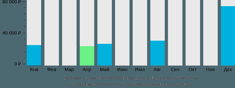 Динамика стоимости авиабилетов из Дуалы в Браззавиль по месяцам