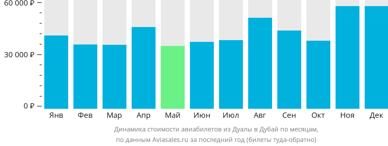 Динамика стоимости авиабилетов из Дуалы в Дубай по месяцам
