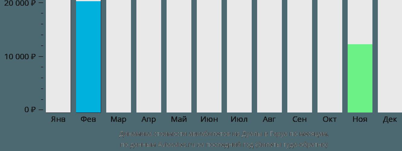 Динамика стоимости авиабилетов из Дуалы в Гаруа по месяцам