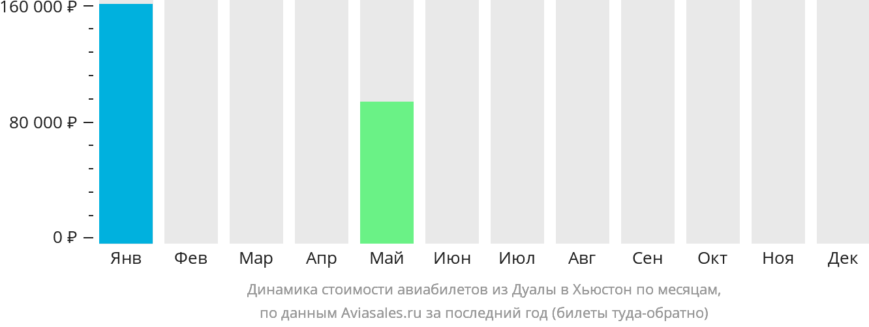 Динамика стоимости авиабилетов из Дуалы в Хьюстон по месяцам
