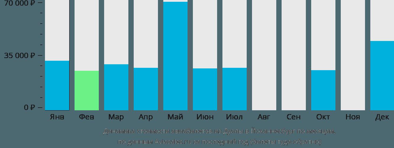 Динамика стоимости авиабилетов из Дуалы в Йоханнесбург по месяцам