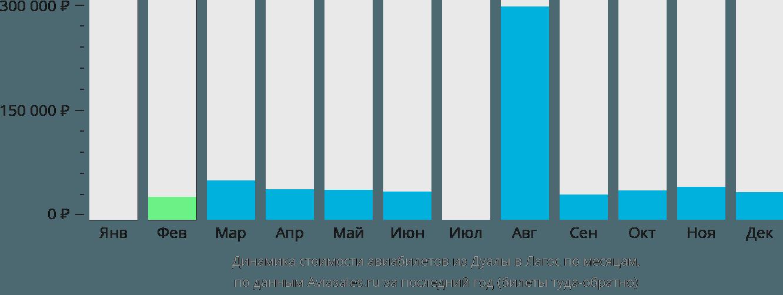 Динамика стоимости авиабилетов из Дуалы в Лагос по месяцам