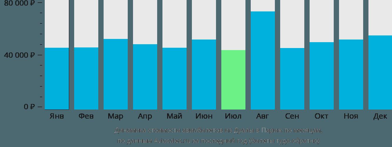 Динамика стоимости авиабилетов из Дуалы в Париж по месяцам