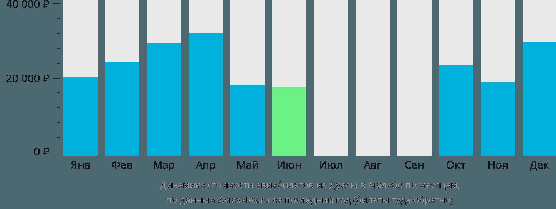 Динамика стоимости авиабилетов из Дуалы в Малабо по месяцам