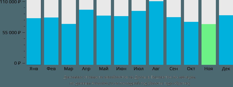 Динамика стоимости авиабилетов из Дуалы в Вашингтон по месяцам