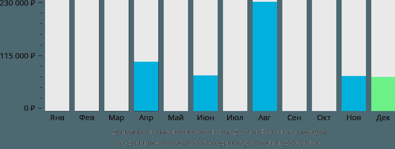 Динамика стоимости авиабилетов из Дуалы в Торонто по месяцам