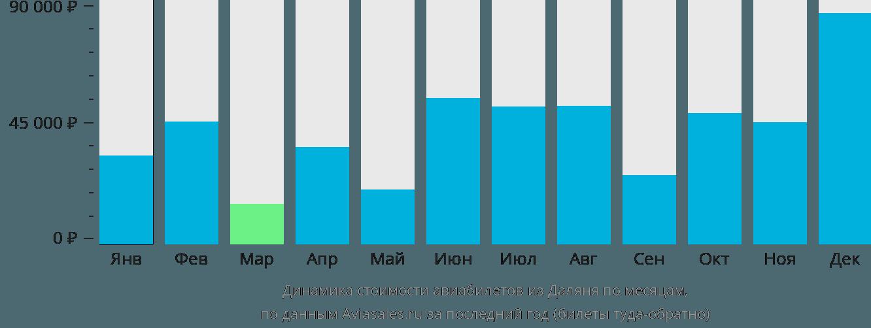 Динамика стоимости авиабилетов из Даляня по месяцам