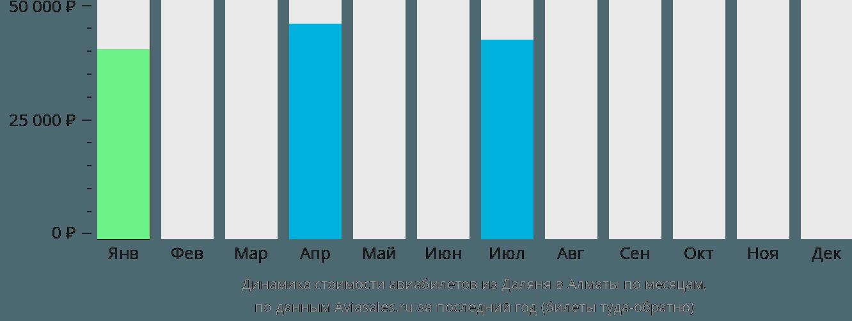 Динамика стоимости авиабилетов из Даляня в Алматы по месяцам
