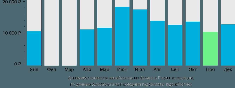 Динамика стоимости авиабилетов из Даляня в Пекин по месяцам