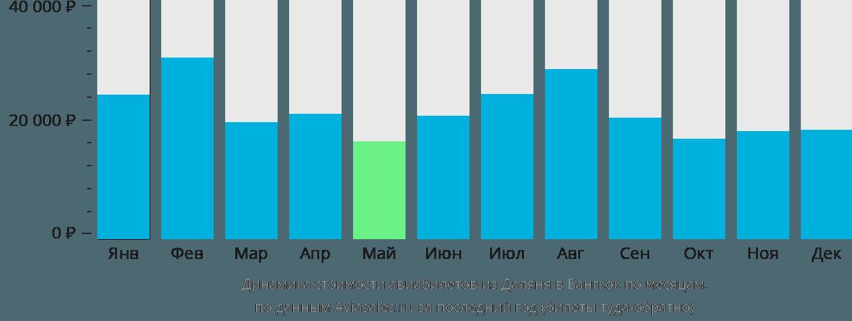 Динамика стоимости авиабилетов из Даляня в Бангкок по месяцам