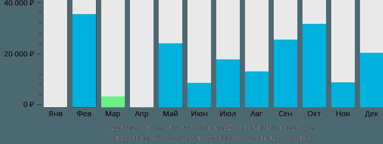 Динамика стоимости авиабилетов из Даляня в Китай по месяцам
