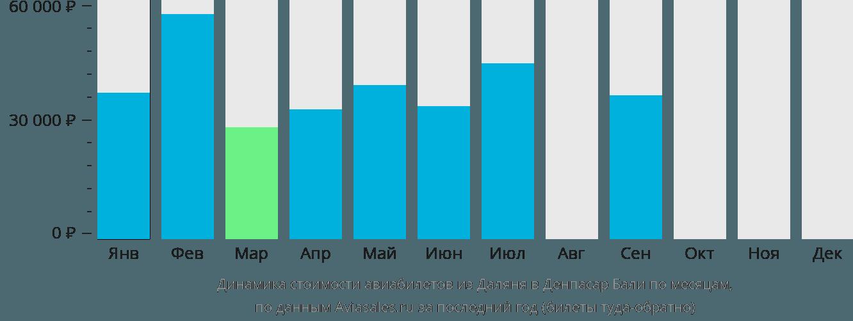 Динамика стоимости авиабилетов из Даляня в Денпасар Бали по месяцам