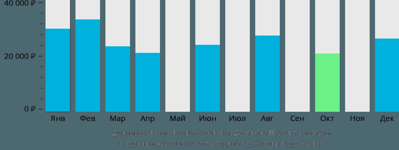 Динамика стоимости авиабилетов из Даляня на Пхукет по месяцам