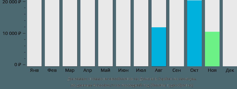 Динамика стоимости авиабилетов из Даляня в Харбин по месяцам