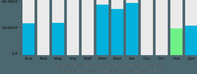 Динамика стоимости авиабилетов из Даляня в Москву по месяцам