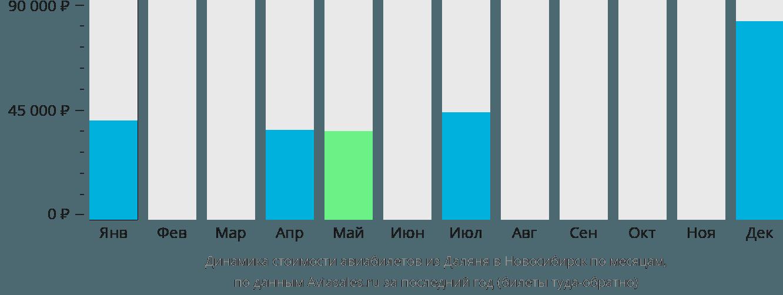 Динамика стоимости авиабилетов из Даляня в Новосибирск по месяцам