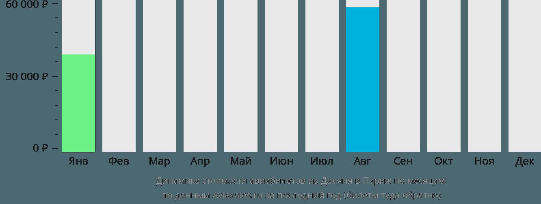 Динамика стоимости авиабилетов из Даляня в Париж по месяцам