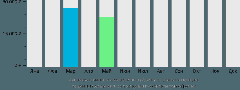 Динамика стоимости авиабилетов из Даляня в Пусана по месяцам