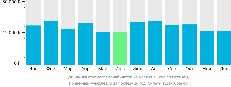 Динамика стоимости авиабилетов из Даляня в Сеул по месяцам