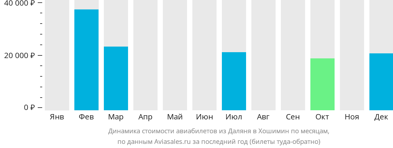 Динамика стоимости авиабилетов из Даляня в Хошимин по месяцам