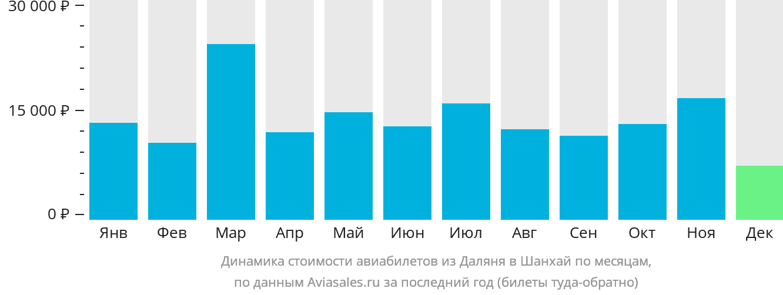 Динамика стоимости авиабилетов из Даляня в Шанхай по месяцам