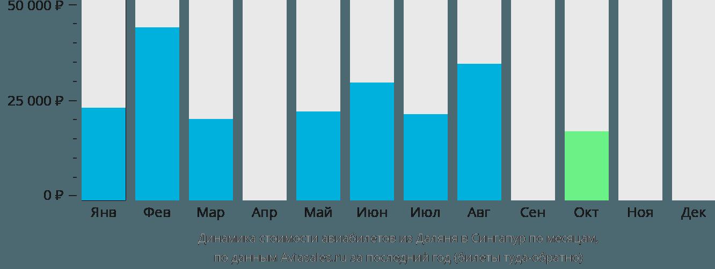 Динамика стоимости авиабилетов из Даляня в Сингапур по месяцам