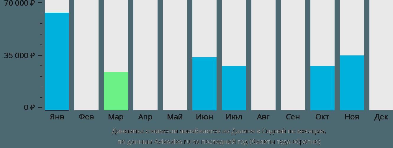 Динамика стоимости авиабилетов из Даляня в Сидней по месяцам