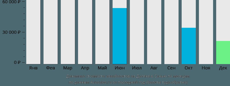 Динамика стоимости авиабилетов из Даляня в Санью по месяцам