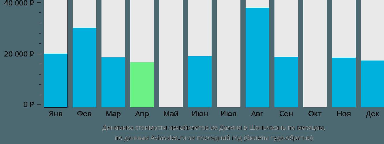 Динамика стоимости авиабилетов из Даляня в Шэньчжэнь по месяцам