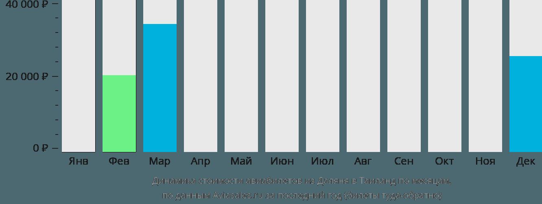 Динамика стоимости авиабилетов из Даляня в Таиланд по месяцам