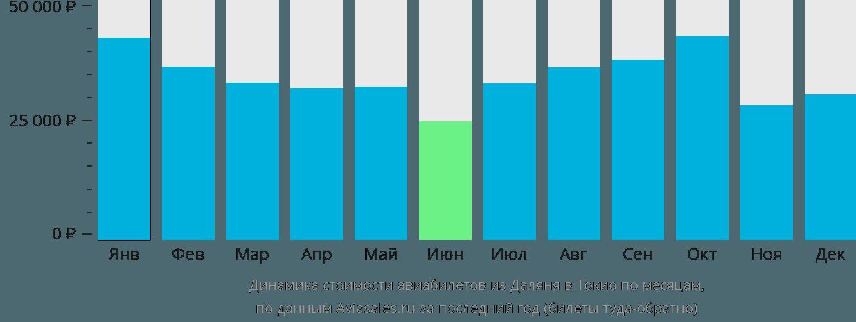 Динамика стоимости авиабилетов из Даляня в Токио по месяцам