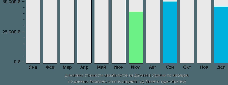 Динамика стоимости авиабилетов из Даляня в Урумчи по месяцам