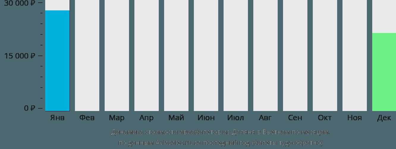 Динамика стоимости авиабилетов из Даляня в Вьетнам по месяцам