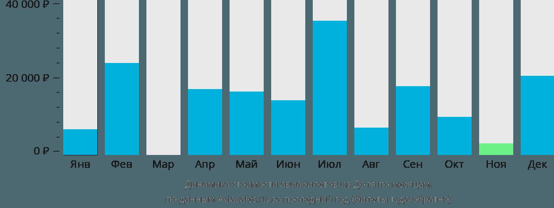 Динамика стоимости авиабилетов из Доля по месяцам