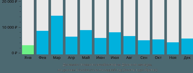 Динамика стоимости авиабилетов из Далата по месяцам