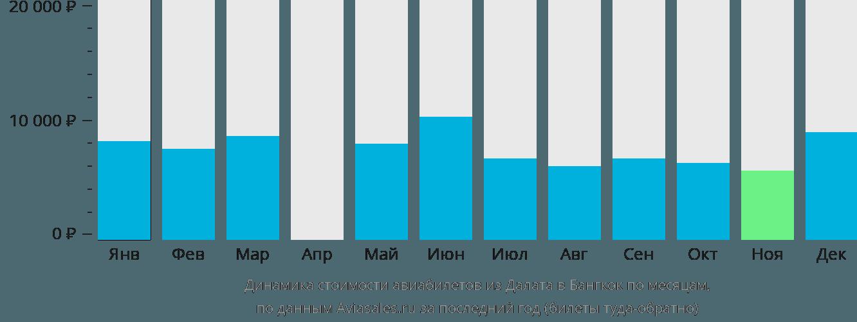 Динамика стоимости авиабилетов из Далата в Бангкок по месяцам