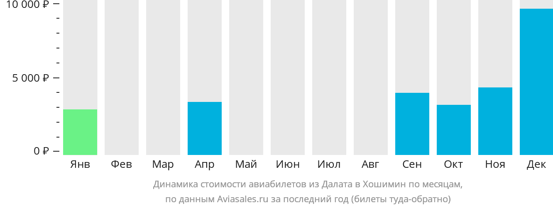 Динамика стоимости авиабилетов из Далата в Хошимин по месяцам